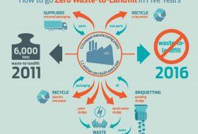 energia, ford, hulladék, széndioxid-kibocsátás
