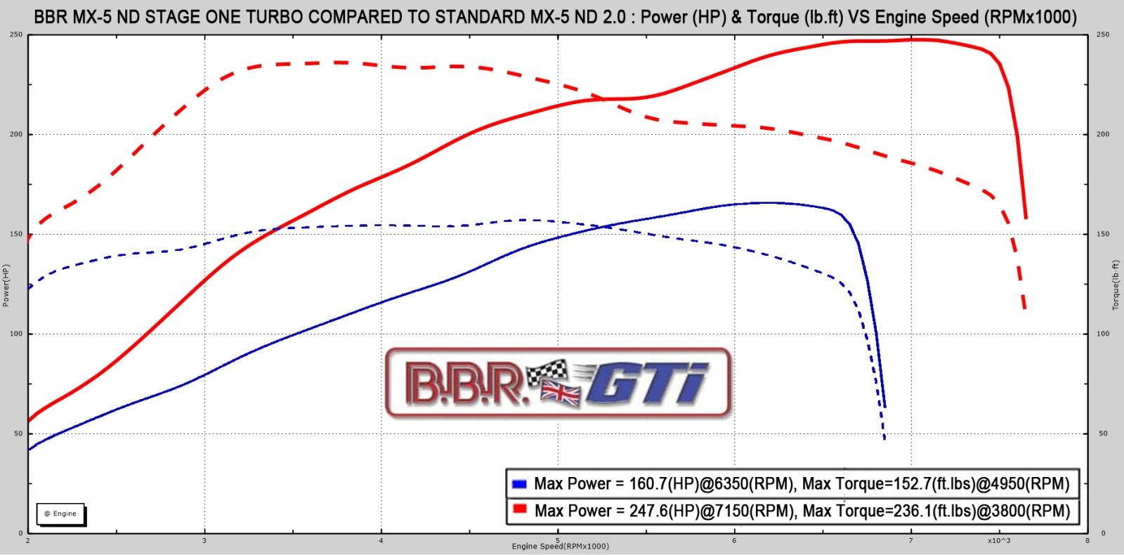 BBR Mazda MX-5