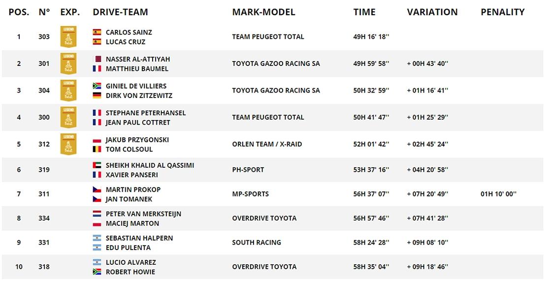 Dakar-rali végeredmény