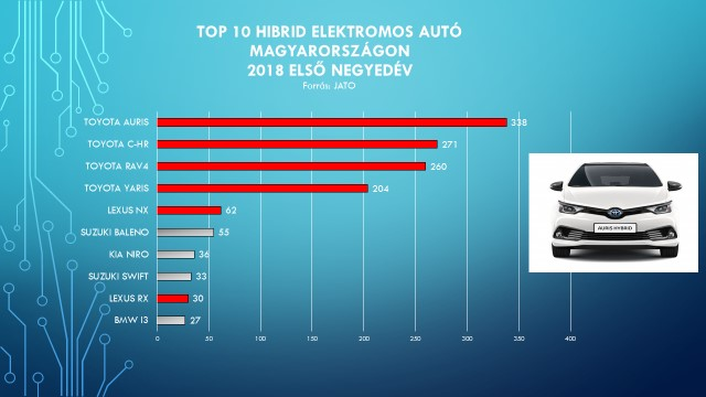 TOP_10_hibrid_eletromos_auto_Magyarorszag_2018_elso_negyedev