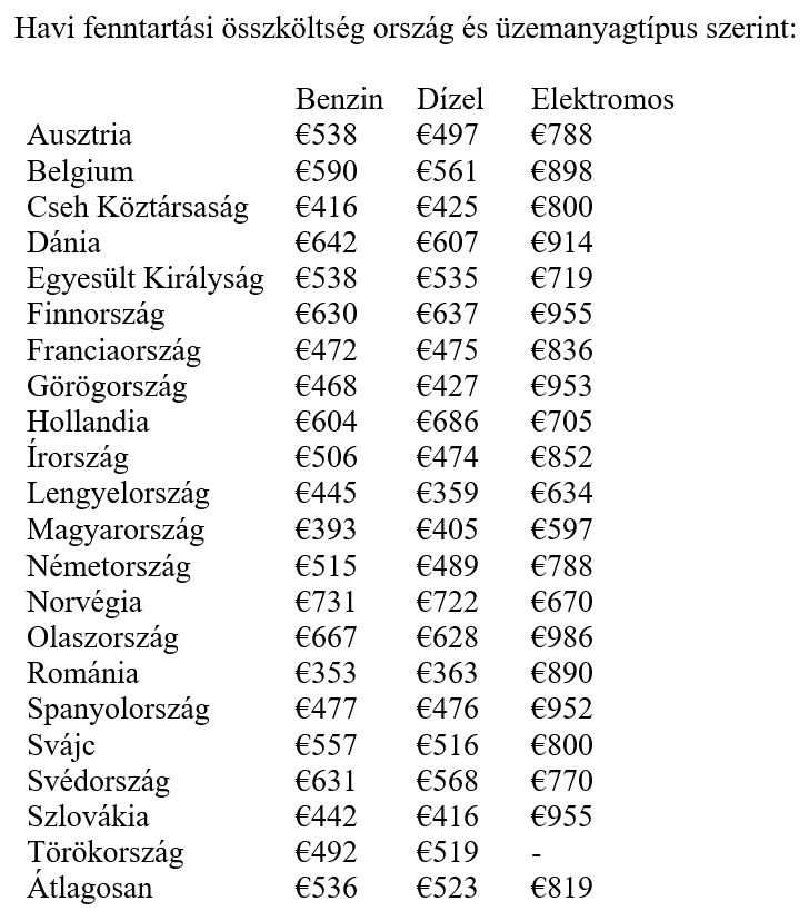 fenntartási költségek