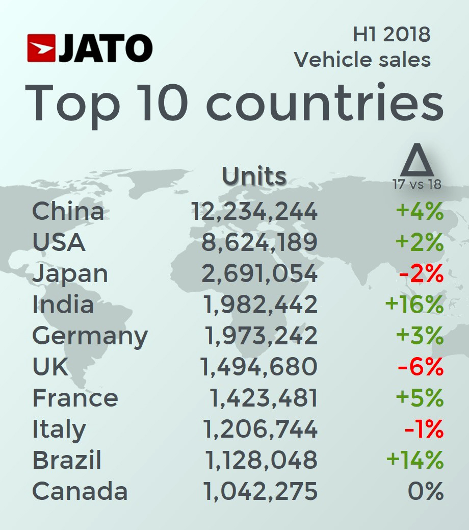 JATO_TOP10_countries
