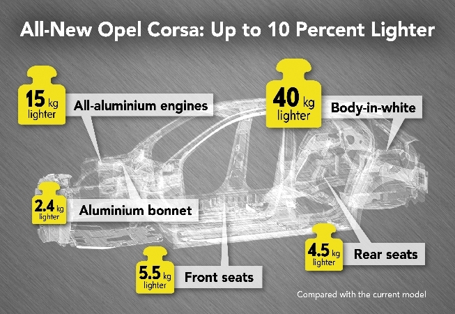 Opel-Corsa-infographic-506572-news-rotator_0