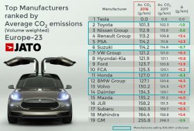 autógyártó, autóipar, elektromos, hibrid, jato, széndioxid-kibocsátás
