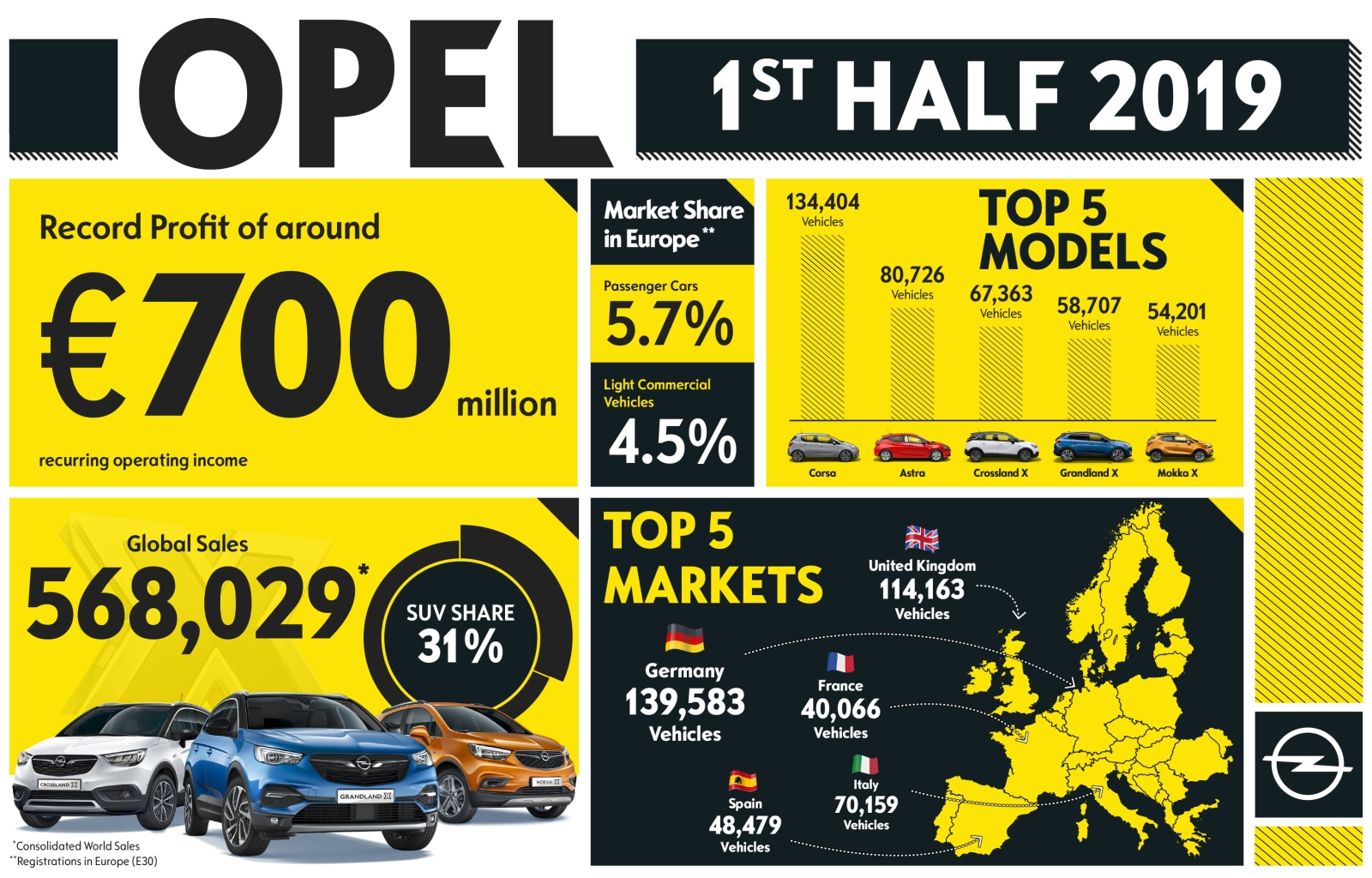 Opel-1st-HJ-Results-507935