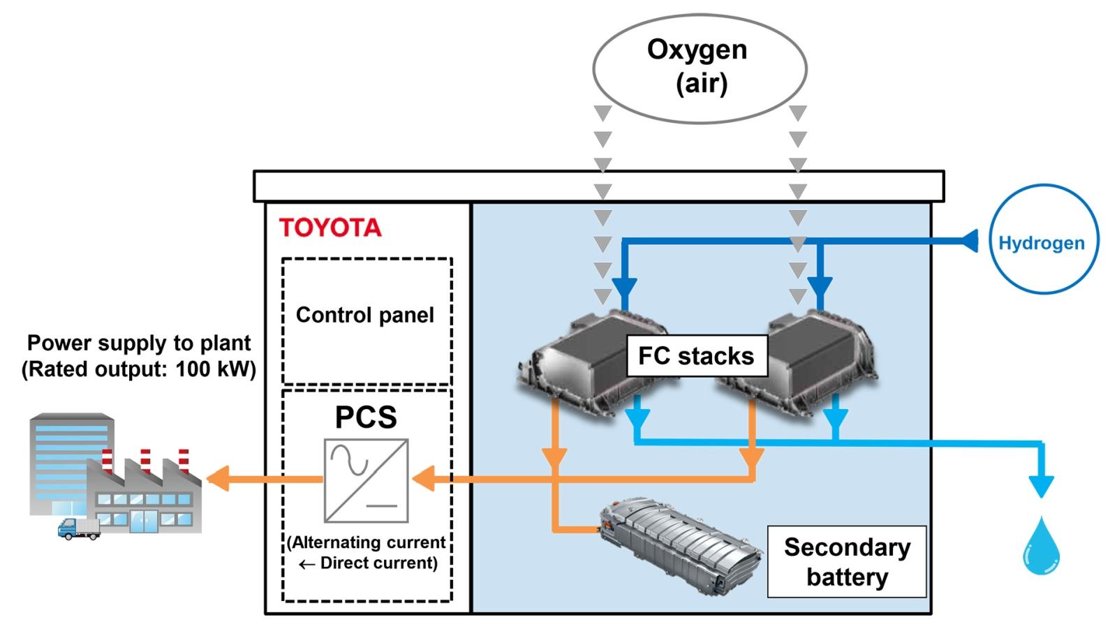 Toyota_hidrogen_uzemanyagcellas_generator_3