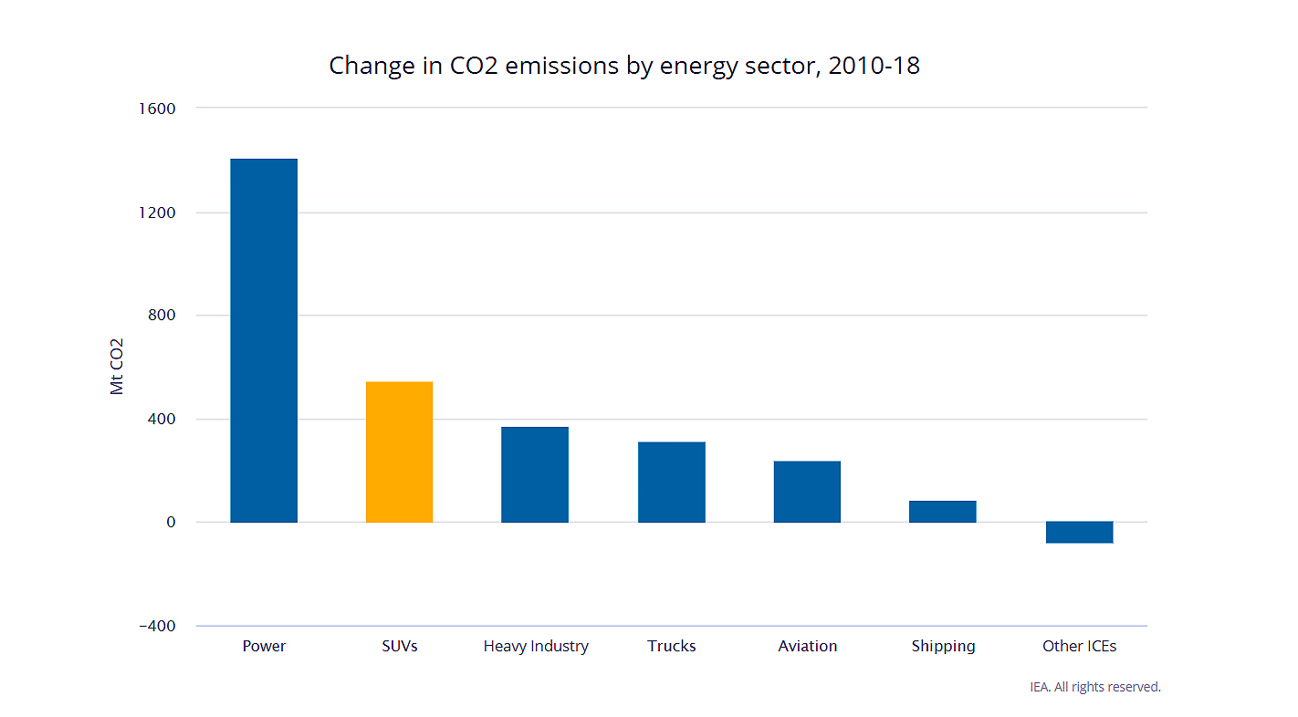 co2_emissions_by_energy_sector