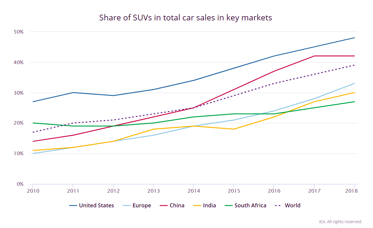 share_os_suv-s_total_car_sales