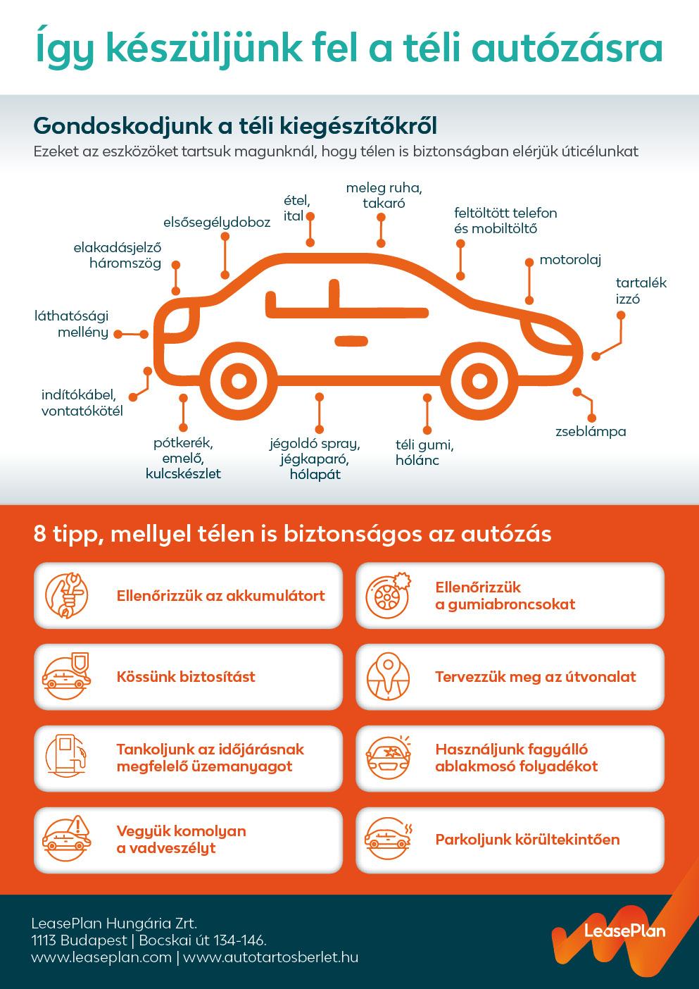 LeasePlan_Teli_autos_tippek_infografika