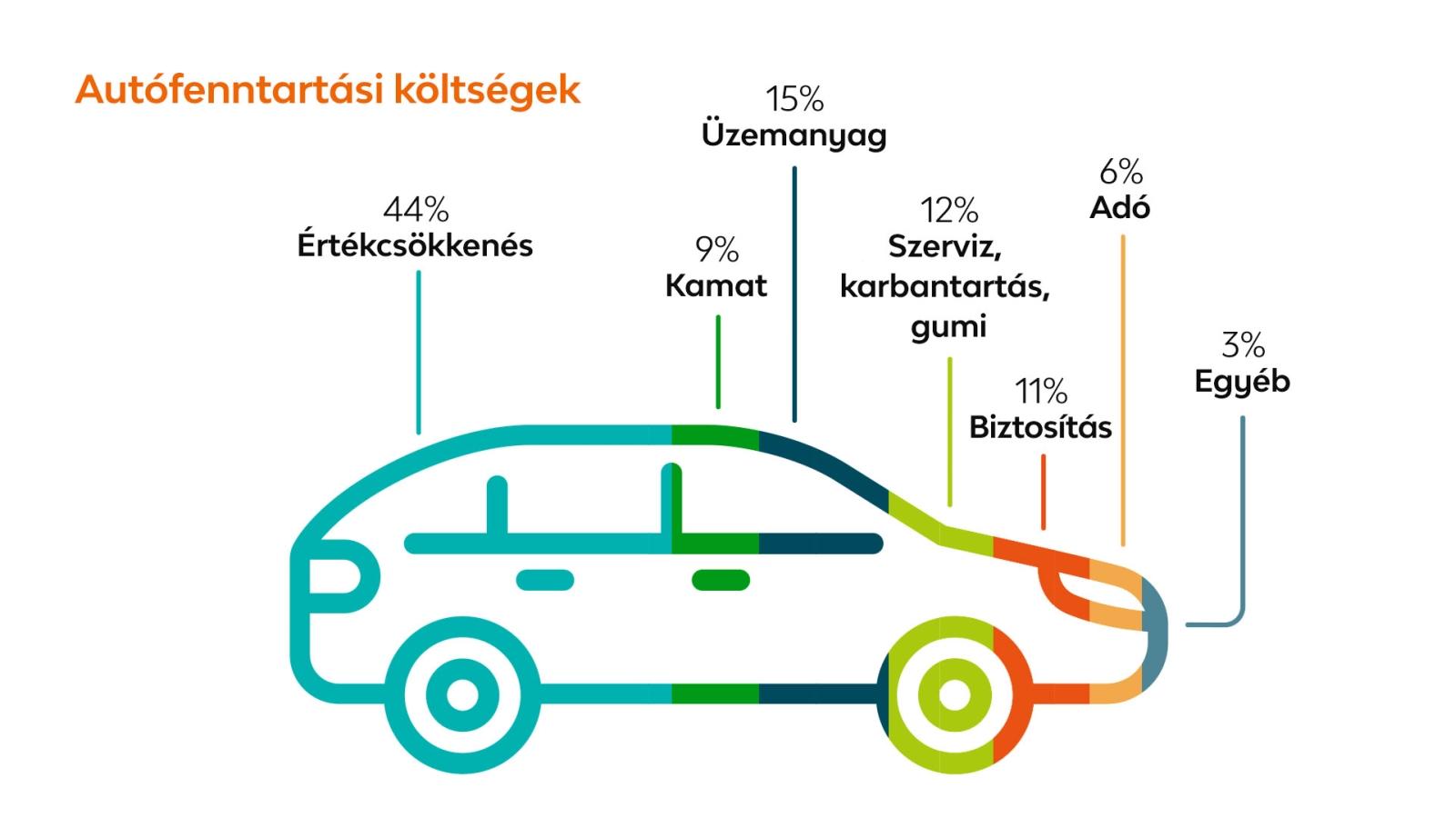 LeasePlan_Auto_havi_fenntartasi_koltsegek_grafika