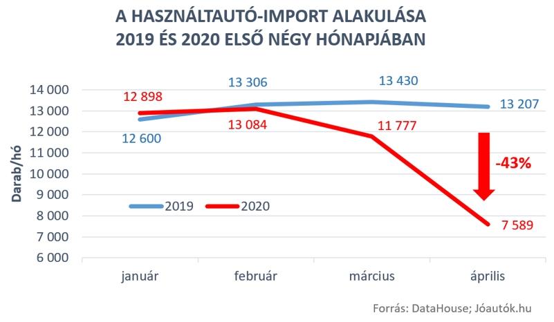 ha import alakulása