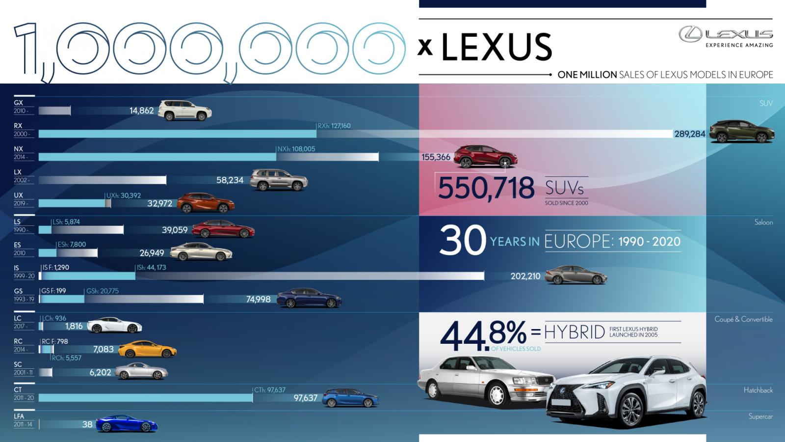 Lexus_Europa_1_millio
