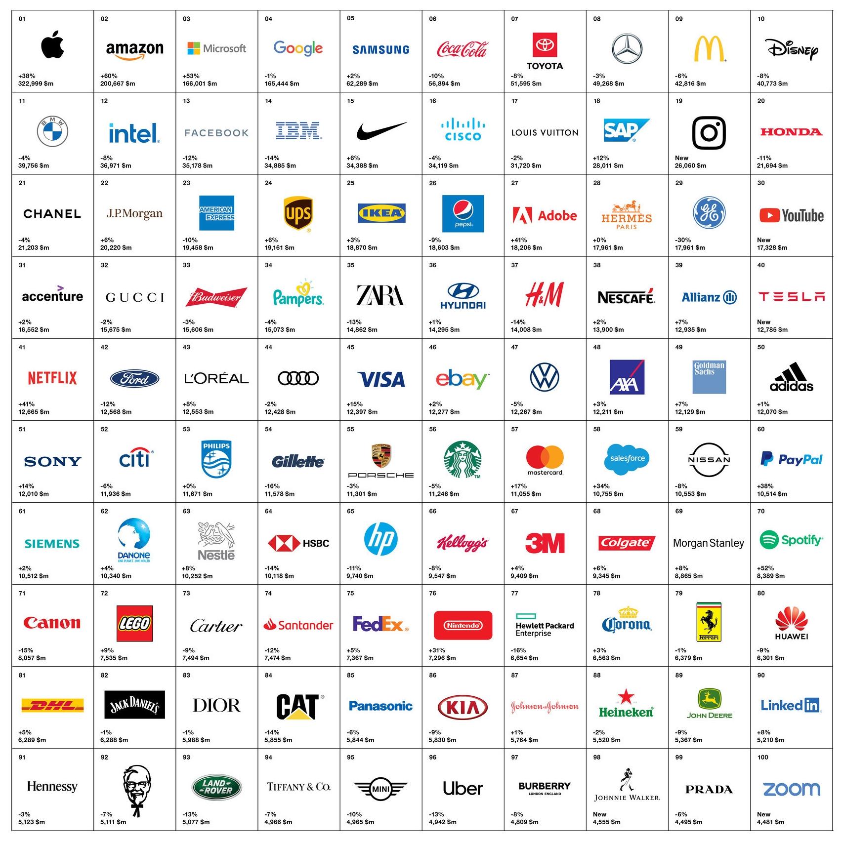 Interbrand BGB 2020 Ranking