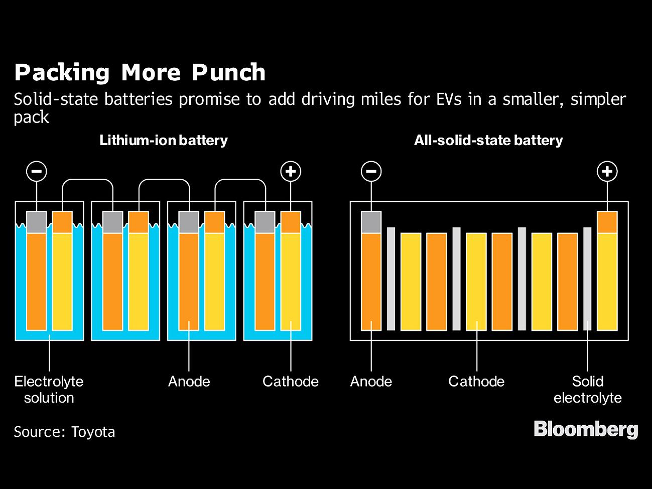 Toyota szilárdtest-akkumulátor