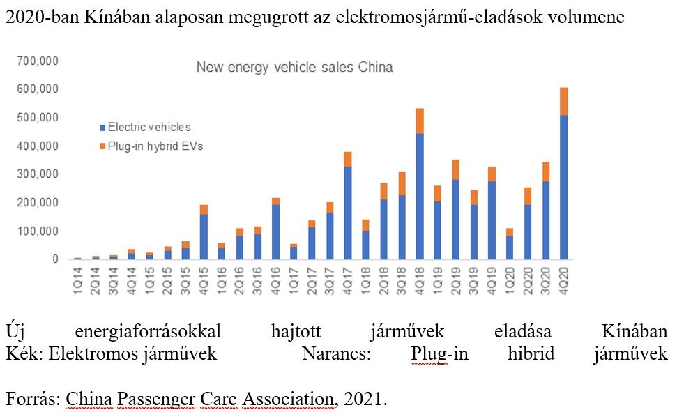 Kína e-autó eladások