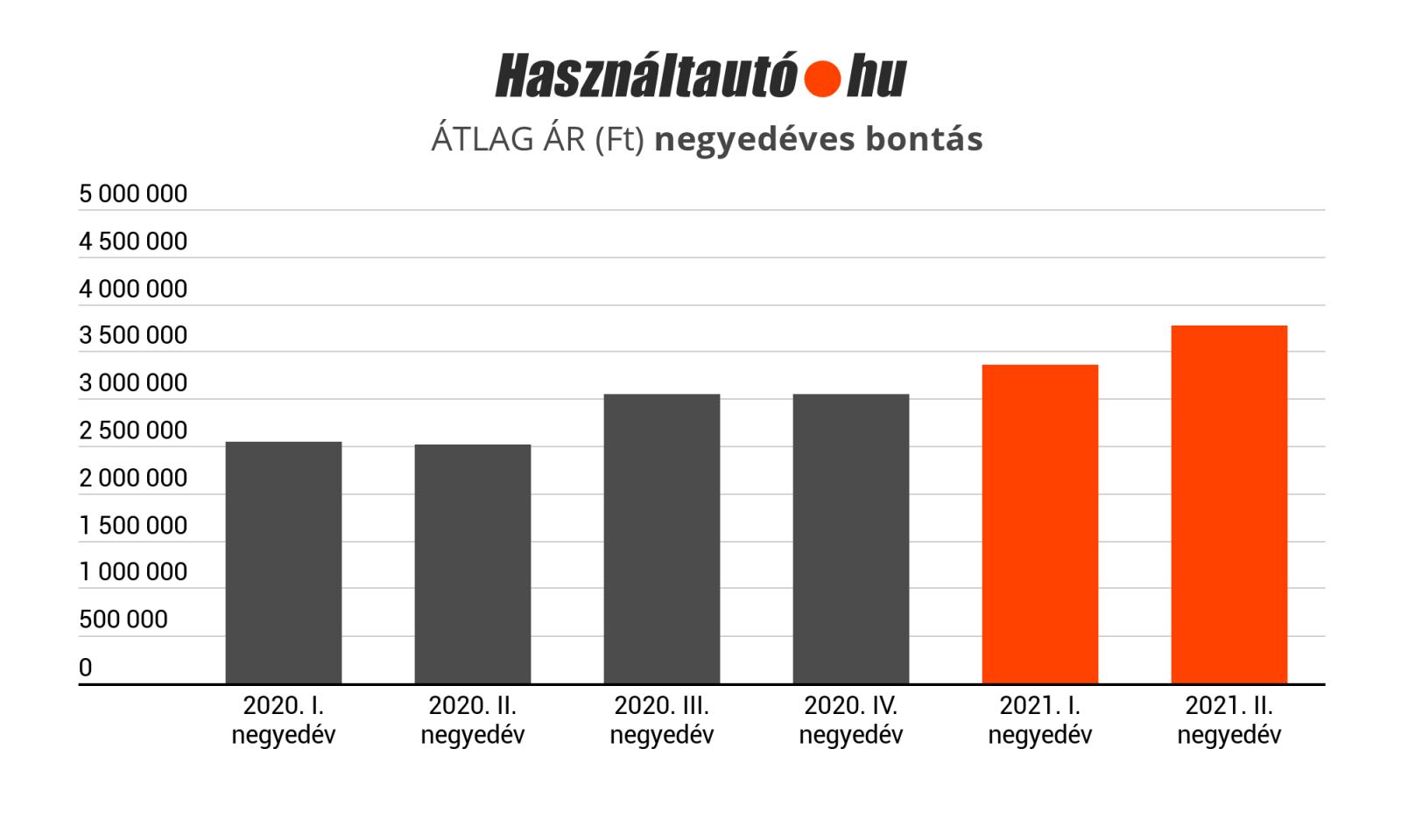 HZA atlagar_2021_negyedeves bontas