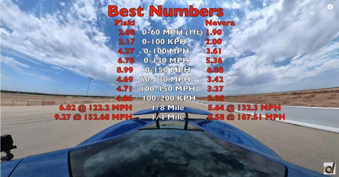 best numbers