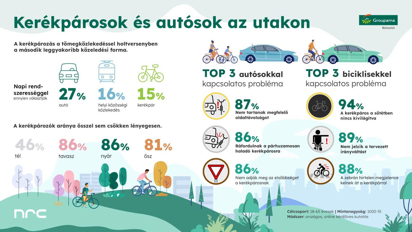 210914_INFOGRAFIKA_Kerékpárosok és autósok az utakon