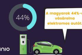 autómegosztó, autópiac, autóvásárlás, elektromos, életkor, használt autó, hibrid, új autó